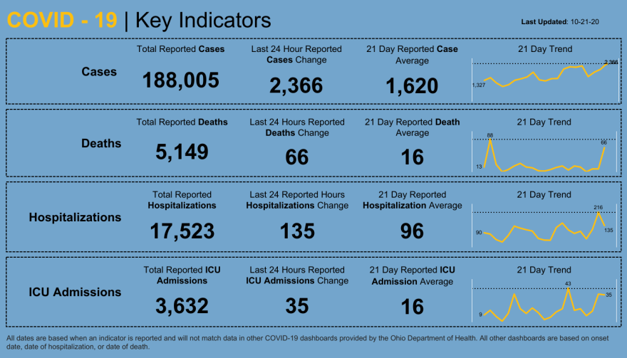 Ohio dashboard of key indicators of COVID-19 for October 21, 2020.