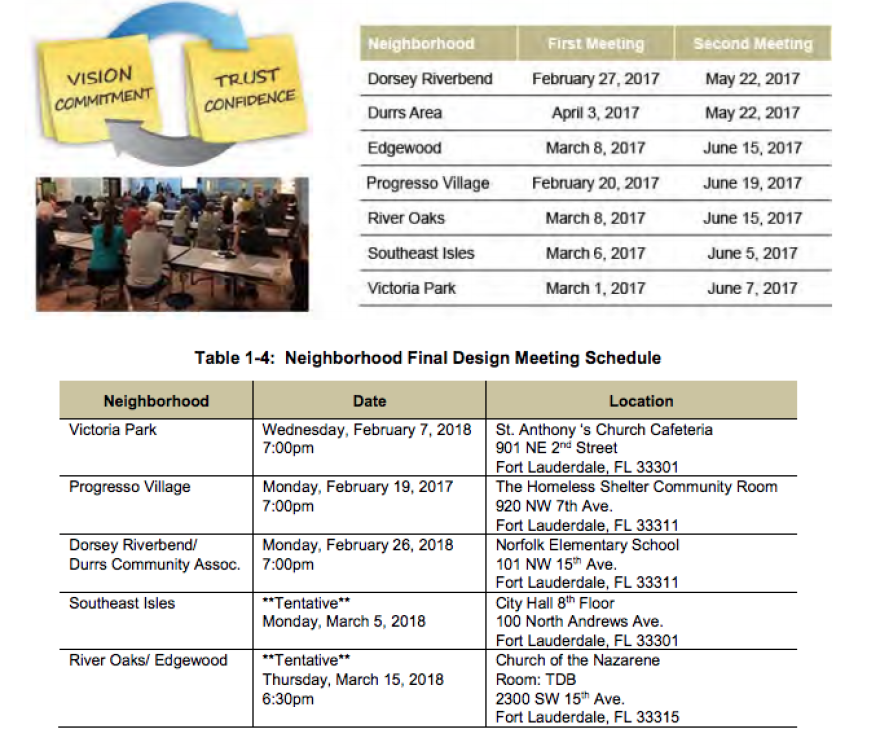 fort lauderdale drainage meeting dates.