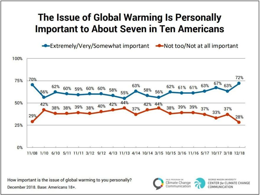 In 2018, more people surveyed said they felt the issues of global warming was personally important to them than at any time in the survey's 11 year history.