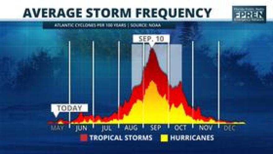 storm_frequency.jpg