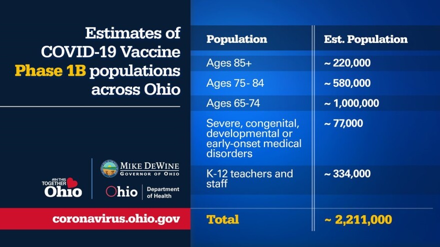 Chart showing Ohio's estimates of COVID-19 vaccine Phase 1B populations.