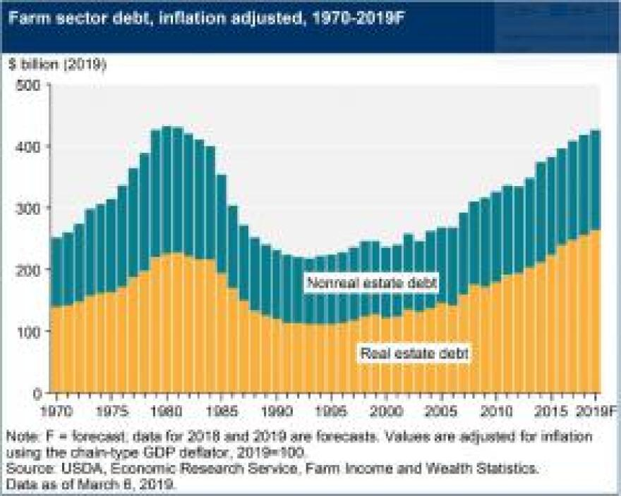 According to the USDA, the only time U.S. farmers have had more debt was during the 1980s farming crisis, when a considerable number of farms folded.