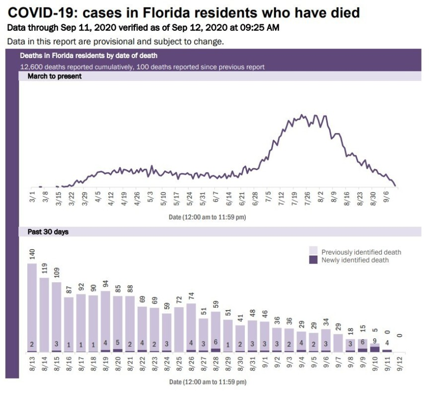 9-12 COVID-19 Deaths graphic