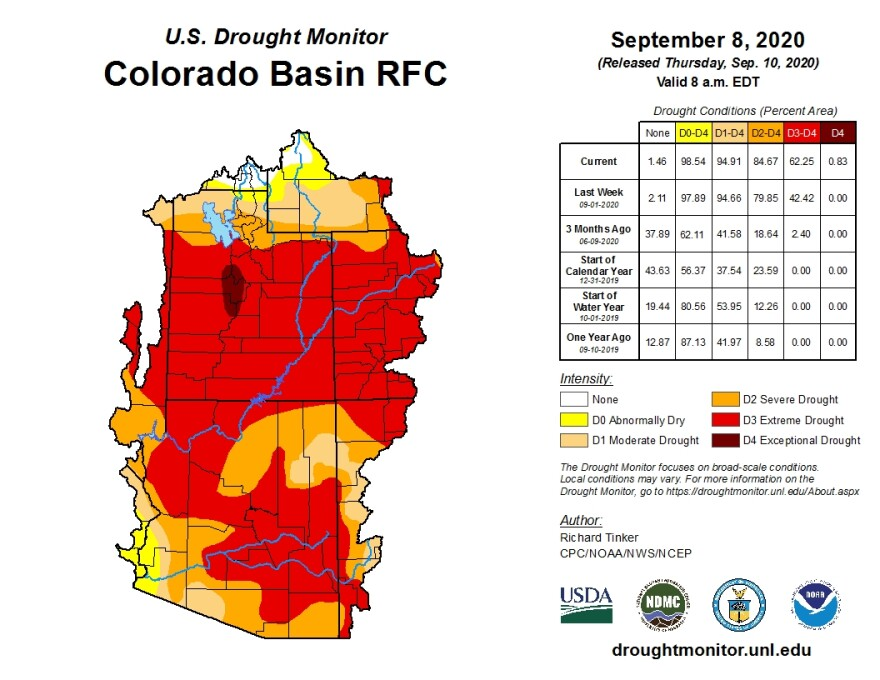 More than 62% of the Colorado River watershed is experiencing extreme drought conditions, after record-breaking hot and dry conditions this summer.