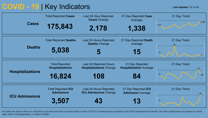 Dashboard _ Key Indicators (2).png