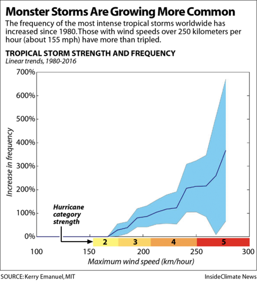 Hurricane-Strength-Frequency-Chart529px.png