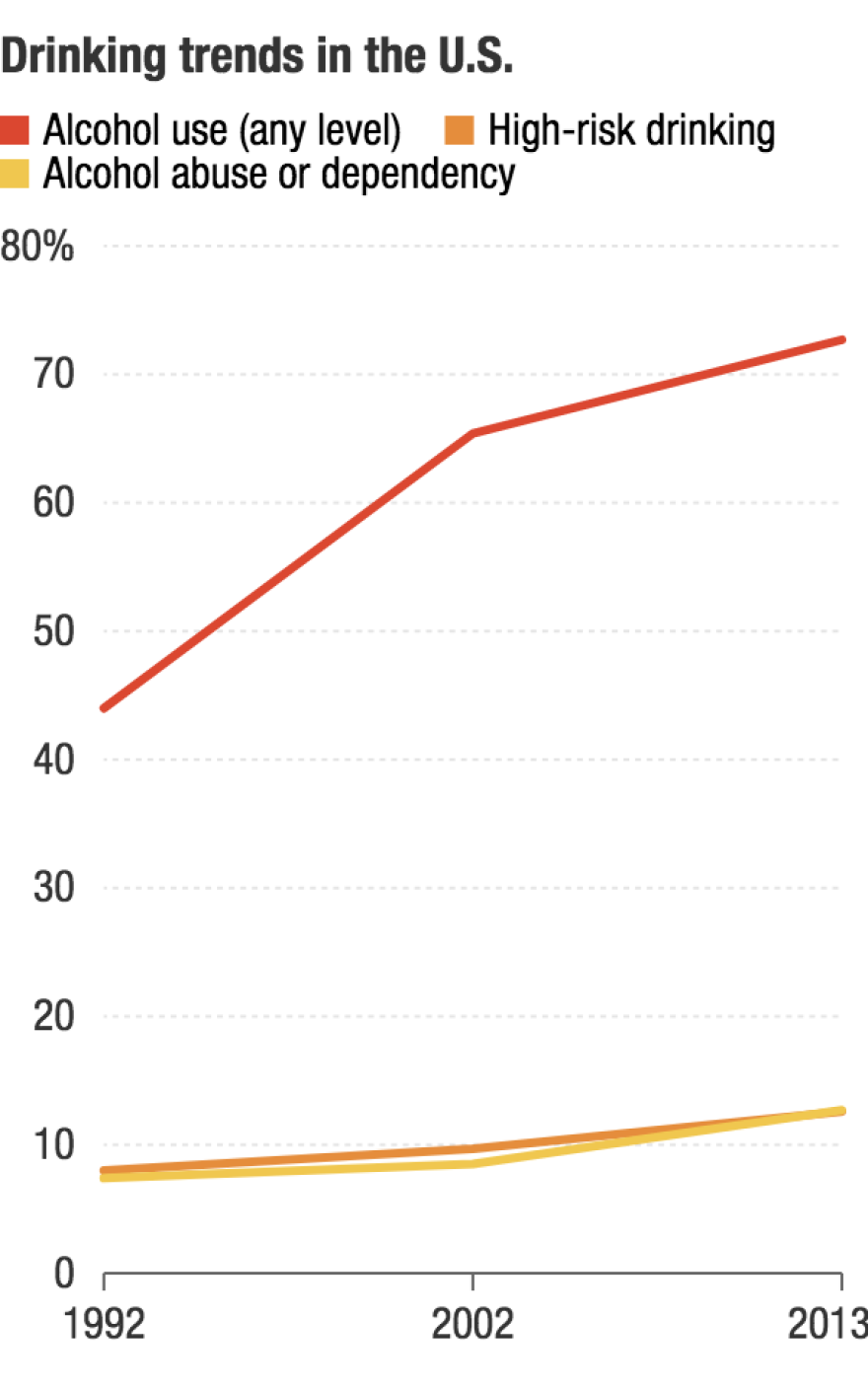 Since the early '90s, more Americans have been drinking — and a growing number drinking heavily.