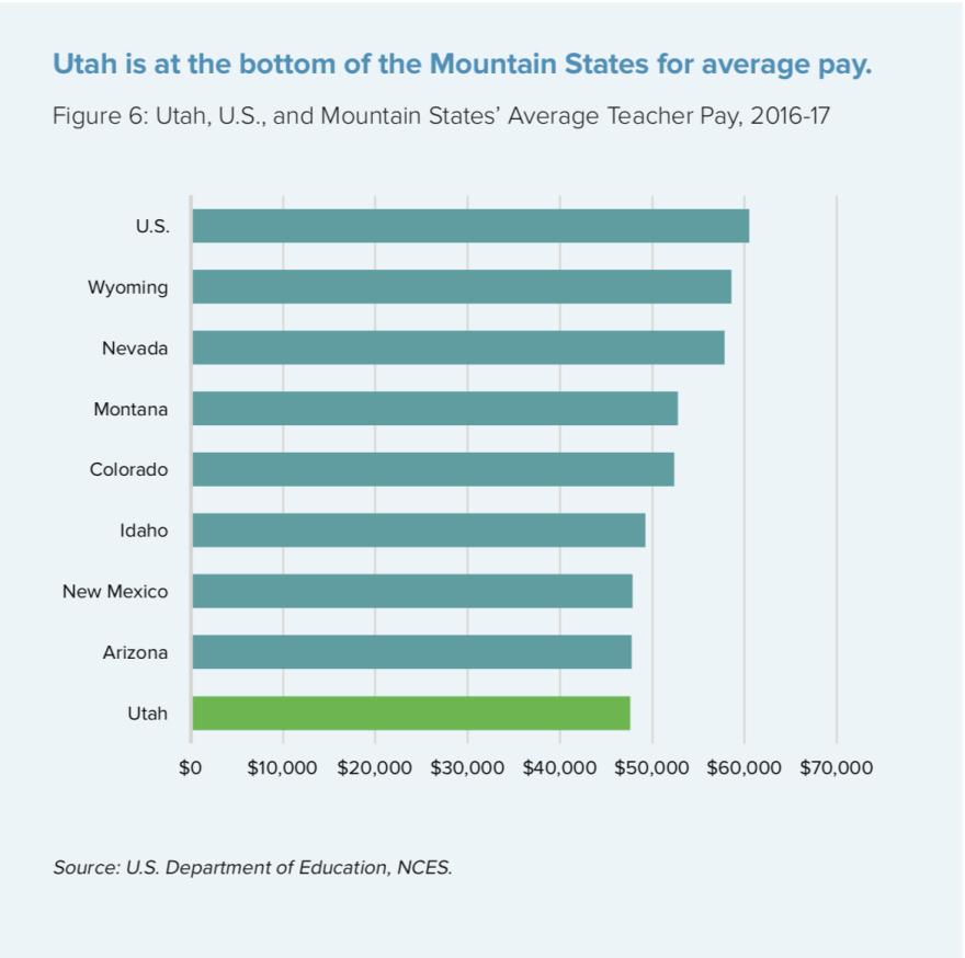 Graph showing Utah is last in teacher pay.
