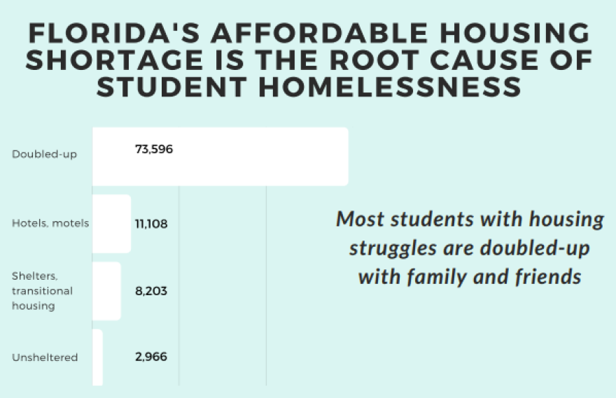 Chart showing the increase in homelessness caused by the affordable housing shortage.