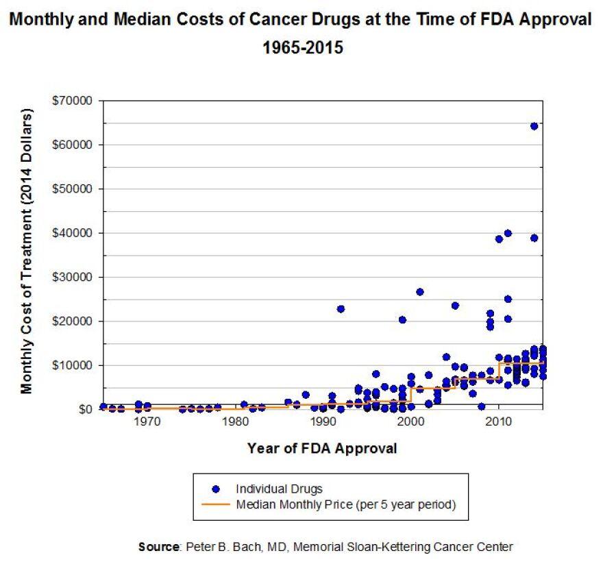 0526120915-drug-price-linear-plot.jpeg