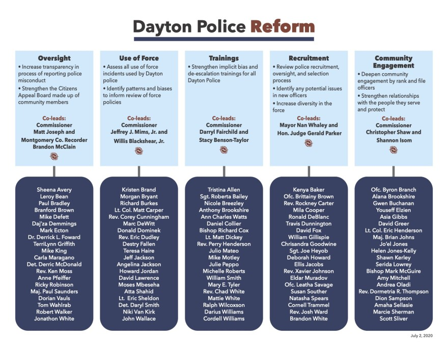 Over 100 people are participating in the new police reform working groups.