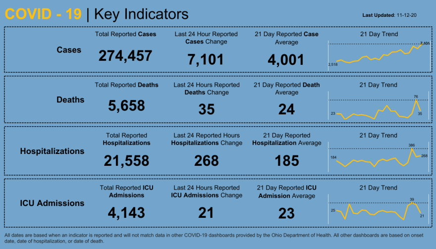 Dashboard _ Key Indicators.png