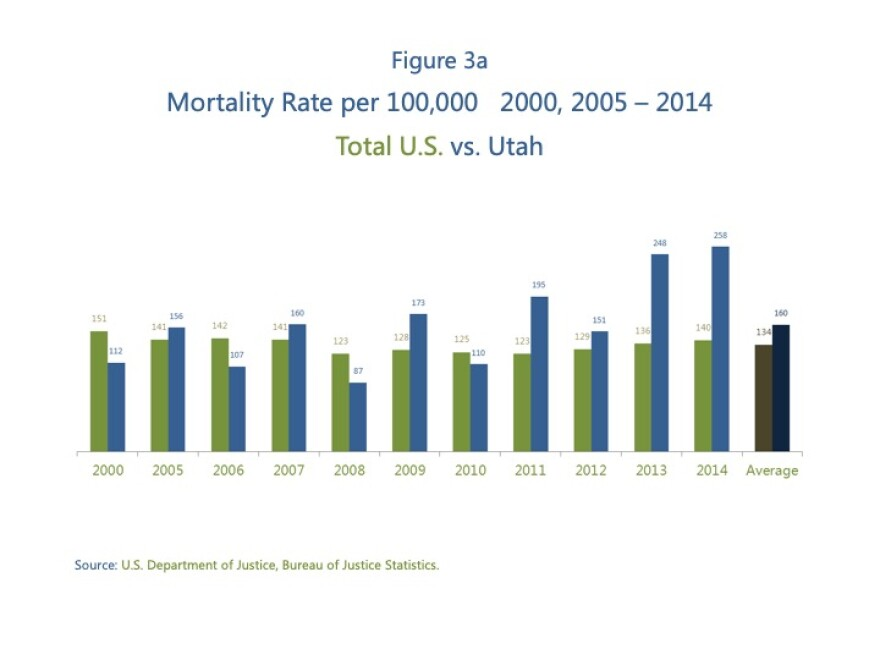 Graph indicating Utah's rates of jail deaths are higher than the country's rates from 2000-2014