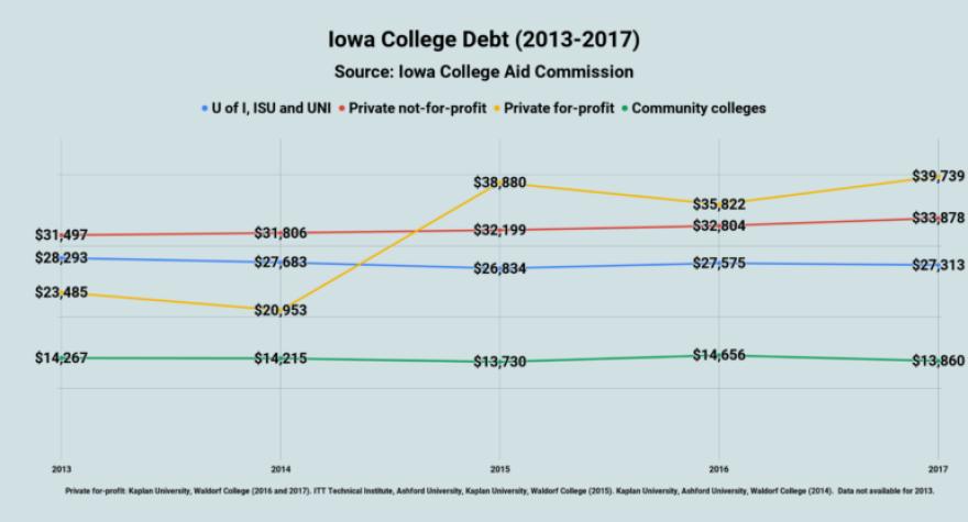Iowa-College-Debt-2013-2017-5-771x416.png