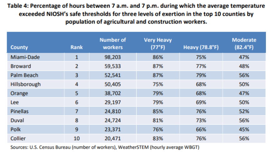 Percentage of hours between 7 a.m. and 7 p.m. during which the average temperature exceeded NIOSH's safe thresholds.