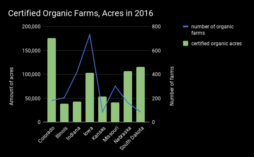 The demand for organic food has increased every year. In the Midwest and Plains states, organic produce is often grown on smaller farms.