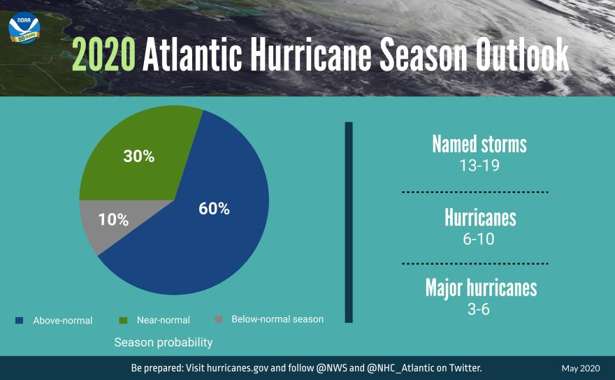 Chart shows 2020 Atlantic hurricane season predictions