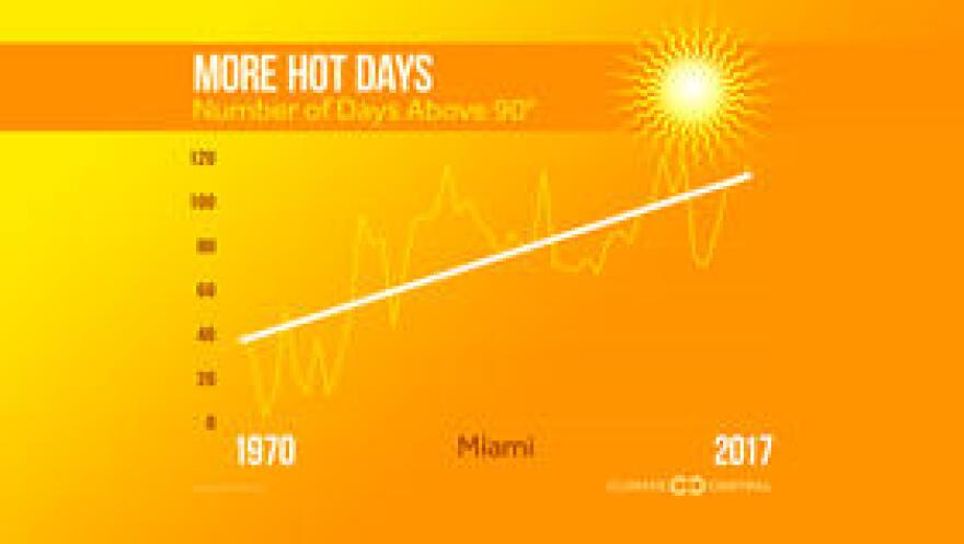 Miami is one of several Florida cities where there's been a significant upward trend in the number of days with temperatures above 90 degrees.