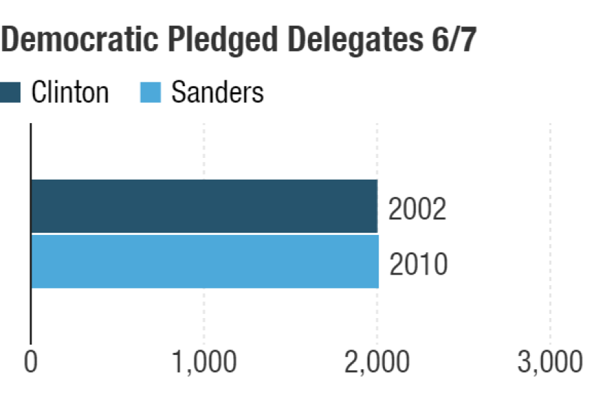 Possible delegate totals after the June 7 contests.