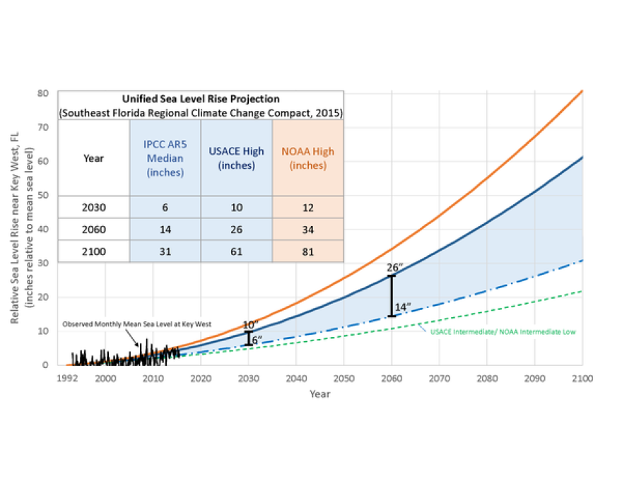 SLRProjection_with-Observed-monthly-mean-sea-level_.png