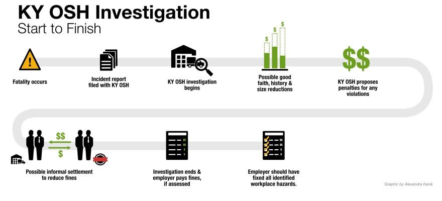 ky-osh-investigation_0.jpg