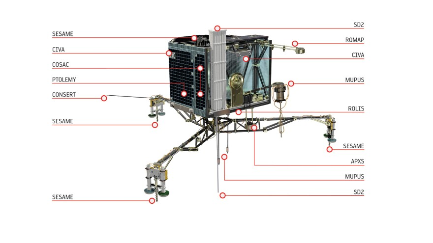 "The Philae lander <a href=""http://www.esa.int/spaceinimages/Images/2013/12/Philae_s_instruments_white_background"">carries 10 main instruments</a>, from an X-ray spectrometer to sampling and drilling probes."