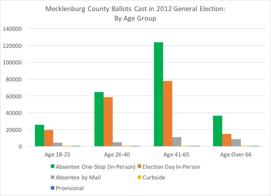 mecklenburg_county_ballots_by_age.jpg