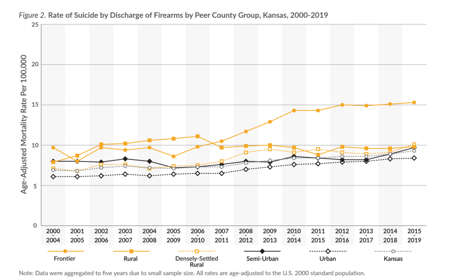 A line graph showing the gap between suicide-by-firearm rates in frontier counties and the rest of the state