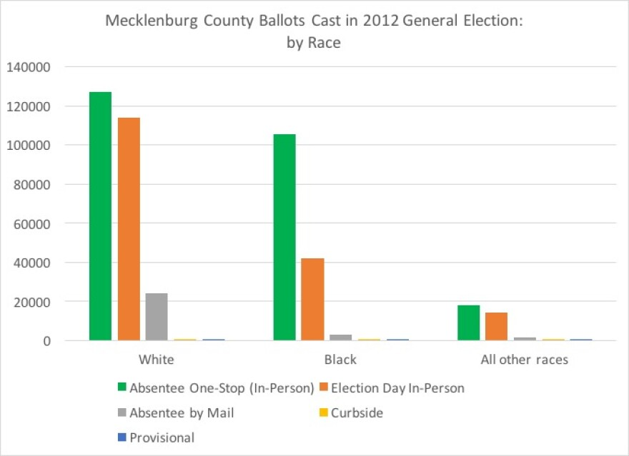 mecklenburg_county_ballots_by_race.jpg