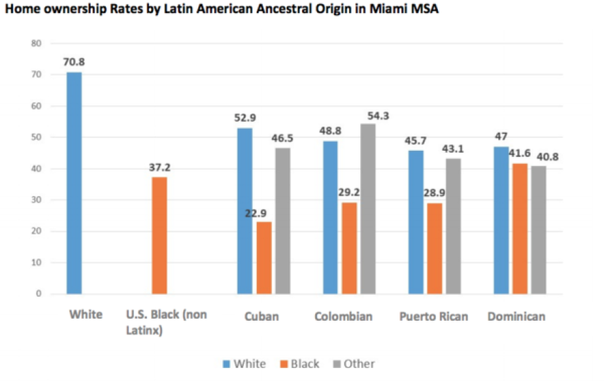"""""""Color of Wealth"""" study by The Kirwan Institute for the Study of Race and Ethnicity at The Ohio State University, Samuel Dubois Cook Center on Social Equity at Duke University, and the Insight Center for Community Economic Development."""