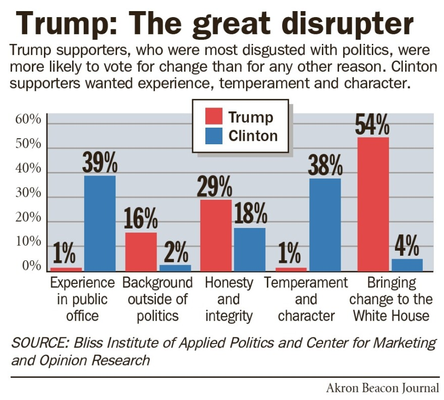 chart of reasons Ohio Trump supporters voted for the candidates