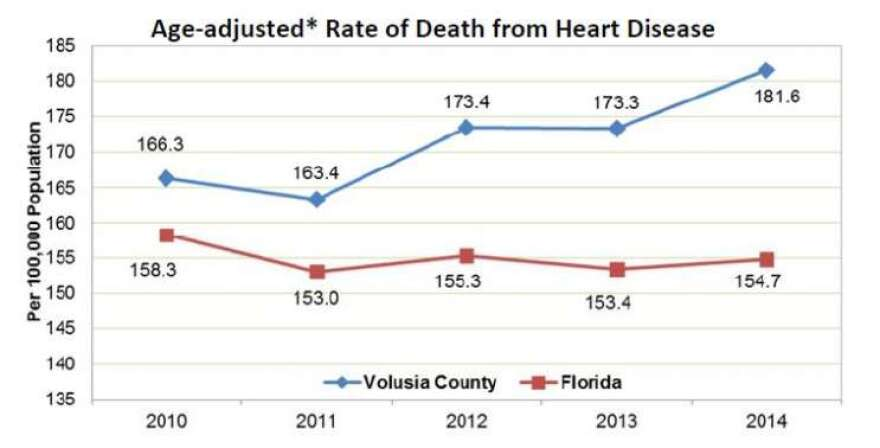 Volusia County's death rates from heart disease have climbed during the last five years.
