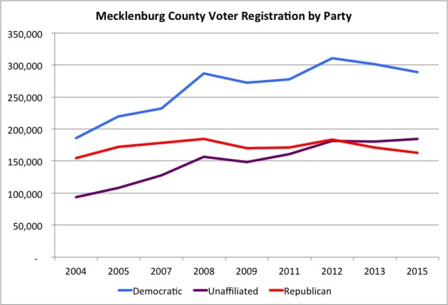 mecklenburg_voter_registration.jpg