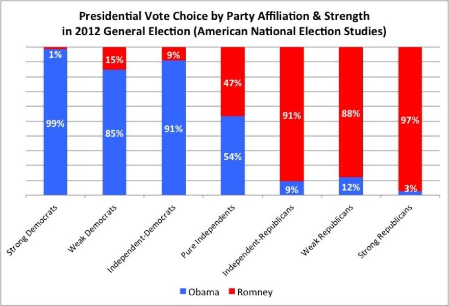 Partisans_and_Indies_2012_vote_choice.jpg