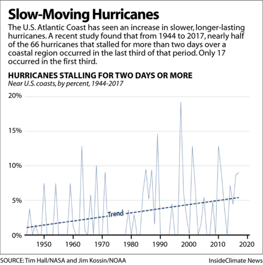HurricaneSlowdownTrend.png