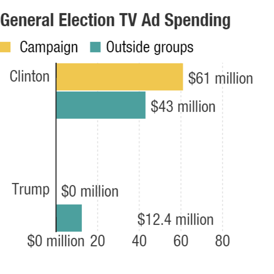 Spending reported up to Aug. 16, 2016.