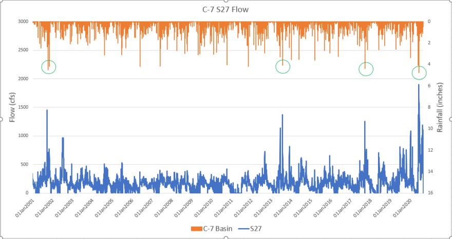 WMD 20yr Little River graf.png