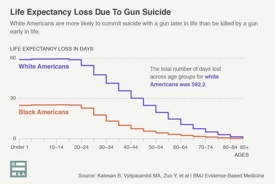 20181206-life-expectancy-loss-suicide-luis-melgar-WAMU.png