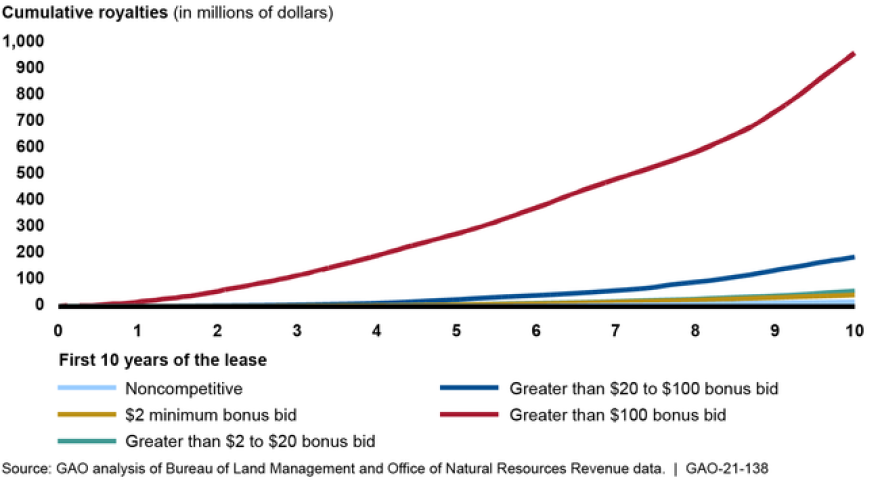 A graph of the GAO analysis of Bureau of Land Management and Office of Natural Resources revenue data. Line graph shows cumulative revenues for land sold at different bids. Lines for lower bids are almost flat.