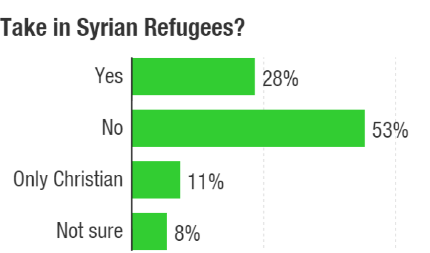 The Bloomberg/Selzer poll asked about the best approach to dealing with the Syrian refugee crisis — proceeding with a plan to resettle 10,000 in the U.S., to filter by religion or accept none.