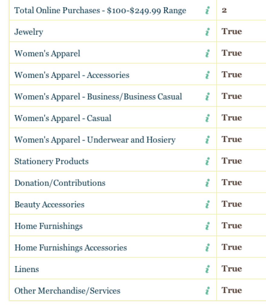 A screengrab of your blogger's Acxiom data profile shows lots of online shopping. Stationery products are awesome, OK?
