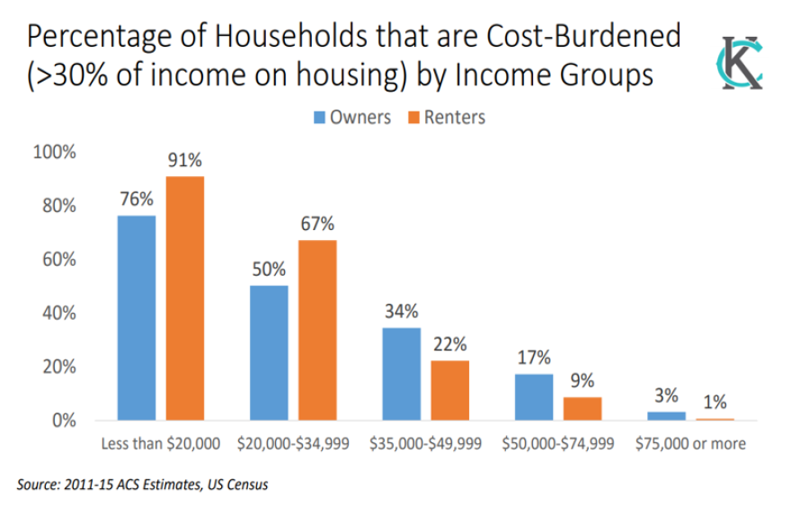 Cost_burdened_income_groups.png