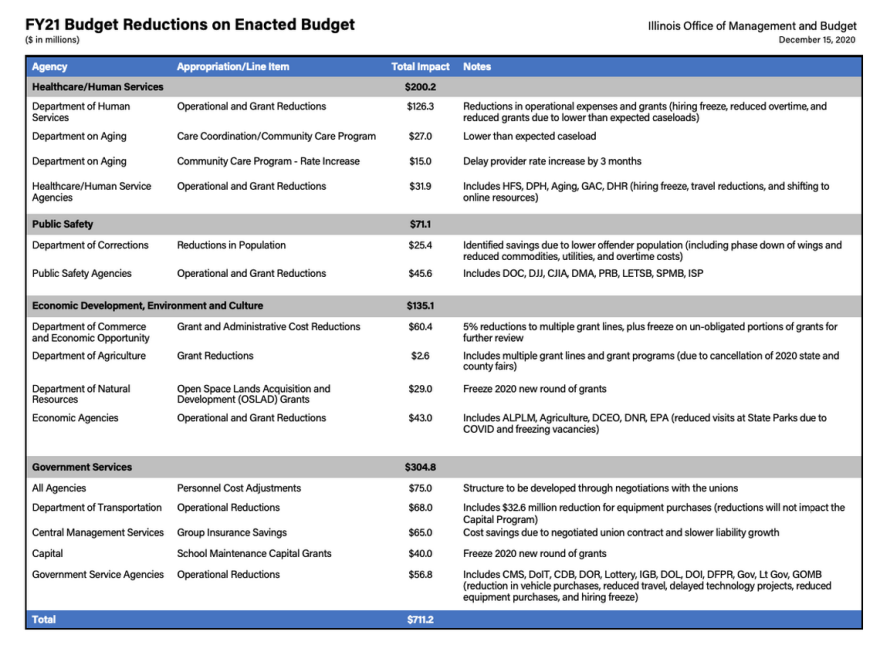 A Dec. 15 document outlines budget cuts for the current 2021 fiscal year announced by Gov. J.B. Pritzker.