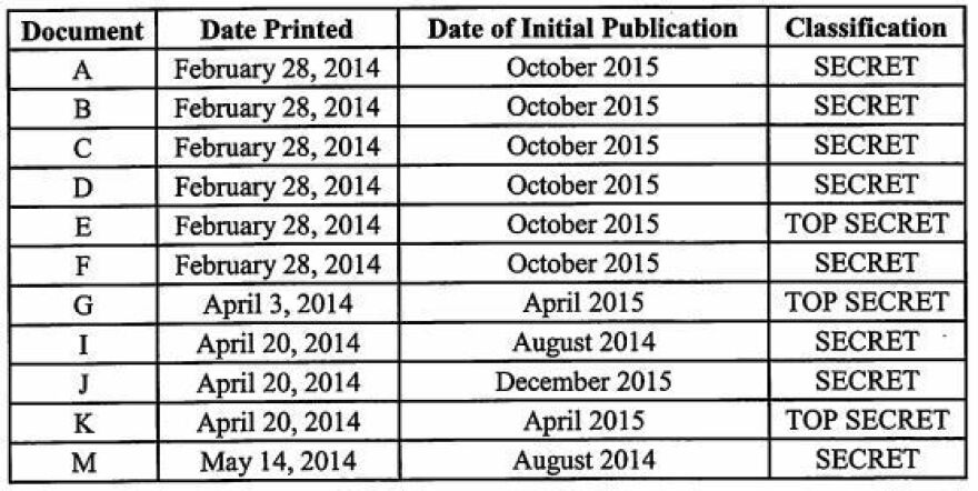 The indictment against Daniel Hale includes a chart of secret and top secret documents that he acquired and printed.