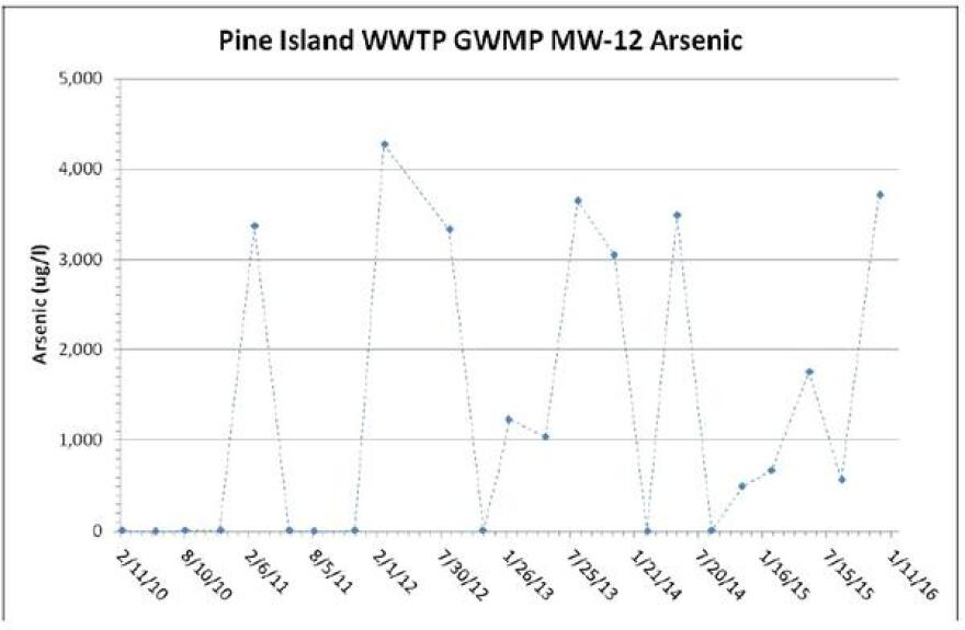 This is a chart hydrogeologist Greg Rawl created using all of the arsenic numbers recorded Bill Deile's neighborhood of Island Acres Estate that Lee Utilities reported to the FDEP over the years. The EPA and DEP standards require no more than 10 ug/L, or micrograms per liter, but the chart illustrates the number passing 4,000 ug/L, or micrograms per liter.
