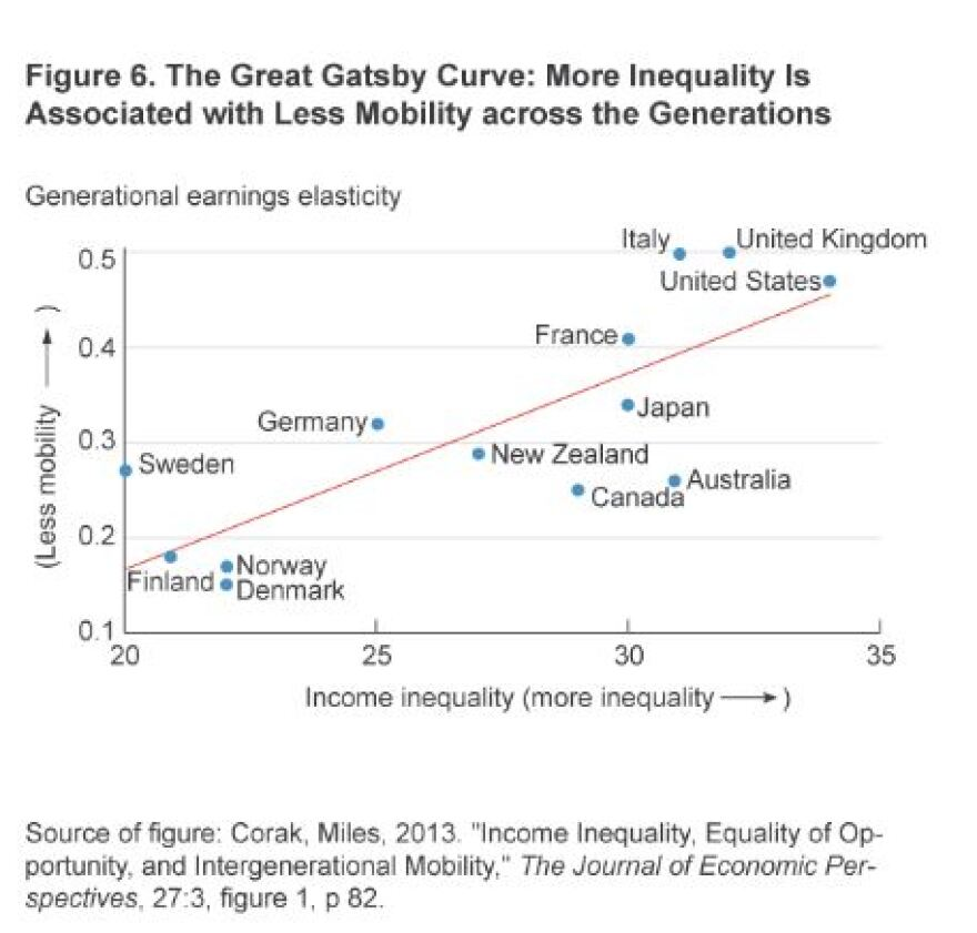 The Gatsby Curve