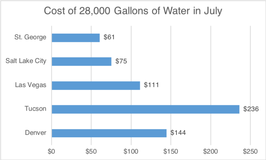 Graph of water costs in western cities.