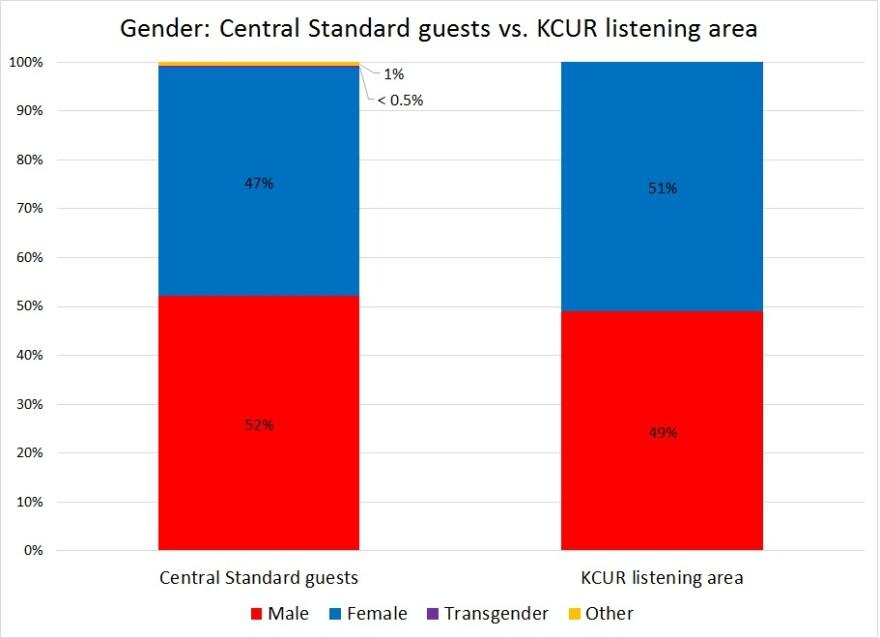central_standard-gender-2016_1.jpg