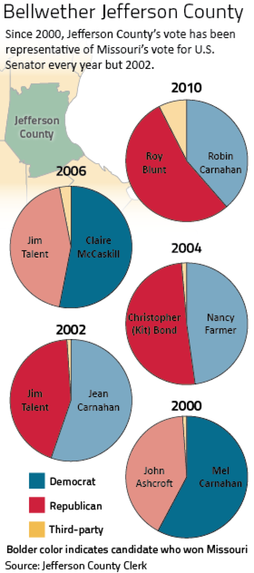 A look at Jefferson County voting through the last time Sen. Roy Blunt ran.