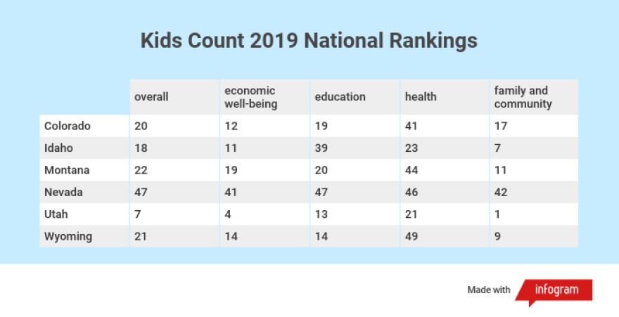 kids-count-2019-mountain-west-rankings__1_.png